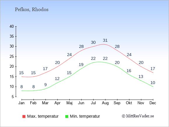 Genomsnittliga temperaturer i Pefkos -natt och dag: Januari 8;15. Februari 8;15. Mars 9;17. April 12;20. Maj 15;24. Juni 19;28. Juli 22;30. Augusti 22;31. September 20;28. Oktober 16;24. November 13;20. December 10;17.