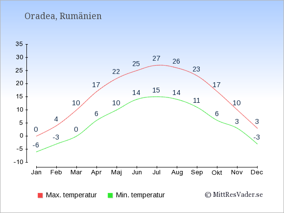 Genomsnittliga temperaturer i Oradea -natt och dag: Januari -6;0. Februari -3;4. Mars 0;10. April 6;17. Maj 10;22. Juni 14;25. Juli 15;27. Augusti 14;26. September 11;23. Oktober 6;17. November 3;10. December -3;3.