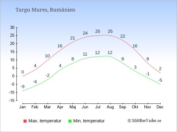 Genomsnittliga temperaturer i Targu Mures -natt och dag: Januari -9;0. Februari -6;4. Mars -2;10. April 4;16. Maj 8;21. Juni 11;24. Juli 12;25. Augusti 12;25. September 8;22. Oktober 3;16. November -1;8. December -5;2.
