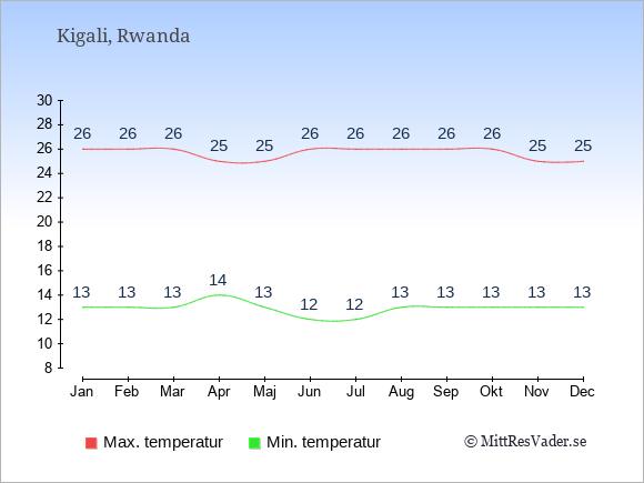 Genomsnittliga temperaturer i Rwanda -natt och dag: Januari 13;26. Februari 13;26. Mars 13;26. April 14;25. Maj 13;25. Juni 12;26. Juli 12;26. Augusti 13;26. September 13;26. Oktober 13;26. November 13;25. December 13;25.