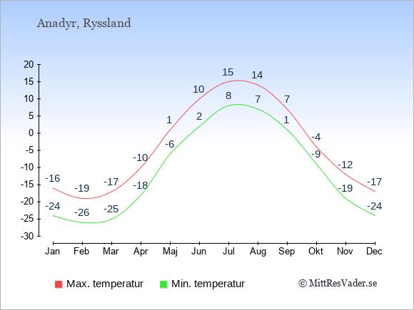 Genomsnittliga temperaturer i Anadyr -natt och dag: Januari -24;-16. Februari -26;-19. Mars -25;-17. April -18;-10. Maj -6;1. Juni 2;10. Juli 8;15. Augusti 7;14. September 1;7. Oktober -9;-4. November -19;-12. December -24;-17.