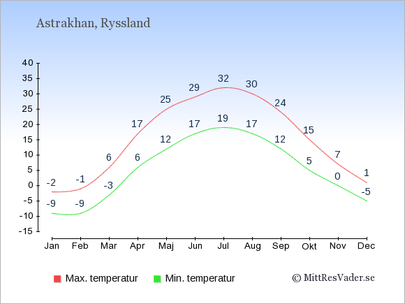 Genomsnittliga temperaturer i Astrakhan -natt och dag: Januari -9;-2. Februari -9;-1. Mars -3;6. April 6;17. Maj 12;25. Juni 17;29. Juli 19;32. Augusti 17;30. September 12;24. Oktober 5;15. November 0;7. December -5;1.