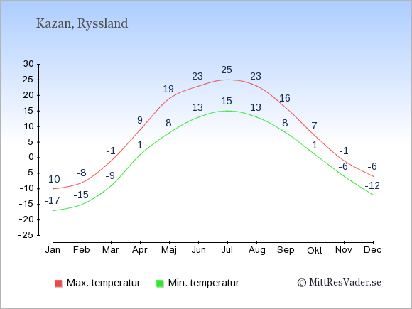 Genomsnittliga temperaturer i Kazan -natt och dag: Januari -17;-10. Februari -15;-8. Mars -9;-1. April 1;9. Maj 8;19. Juni 13;23. Juli 15;25. Augusti 13;23. September 8;16. Oktober 1;7. November -6;-1. December -12;-6.