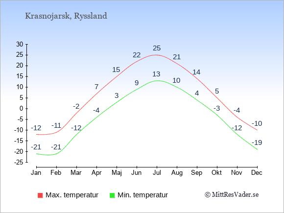 Genomsnittliga temperaturer i Krasnojarsk -natt och dag: Januari -21;-12. Februari -21;-11. Mars -12;-2. April -4;7. Maj 3;15. Juni 9;22. Juli 13;25. Augusti 10;21. September 4;14. Oktober -3;5. November -12;-4. December -19;-10.