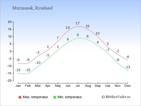 Genomsnittliga temperaturer i Murmansk -natt och dag: Januari -15;-8. Februari -15;-8. Mars -10;-3. April -5;1. Maj 1;7. Juni 6;14. Juli 9;17. Augusti 8;15. September 4;10. Oktober -1;3. November -8;-2. December -13;-6.