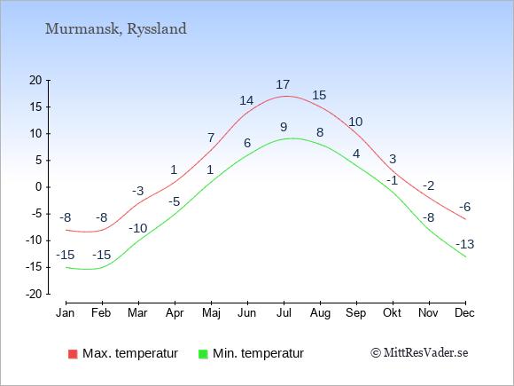 Genomsnittliga temperaturer i Murmansk -natt och dag: Januari -15;-8. Februari -15;-8. Mars -10;-3. April -5;1. Maj 1;7. Juni 6;14. Juli 9;17. Augusti 8;15. September 4;10. Oktober -1;3. November -8;-2. December -13;-6.