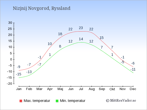 Genomsnittliga temperaturer i Nizjnij Novgorod -natt och dag: Januari -15;-9. Februari -13;-7. Mars -7;-1. April 1;10. Maj 8;18. Juni 12;22. Juli 14;23. Augusti 12;22. September 7;15. Oktober 1;7. November -5;-1. December -11;-6.