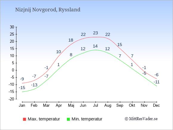Genomsnittliga temperaturer i Nizjnij Novgorod -natt och dag: Januari -15;-9. Februari -13;-7. Mars -7;-1. April 1;10. Maj 8;18. Juni 12;22. Juli 14;23. Augusti 12;22. September 7;15. Oktober 1;7. November -5;-1. December -11;-6.