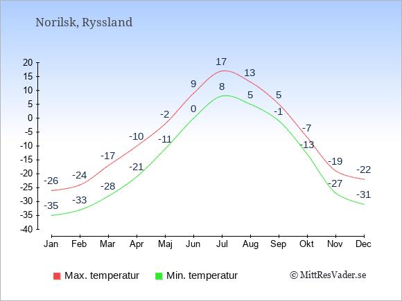 Genomsnittliga temperaturer i Norilsk -natt och dag: Januari -35;-26. Februari -33;-24. Mars -28;-17. April -21;-10. Maj -11;-2. Juni 0;9. Juli 8;17. Augusti 5;13. September -1;5. Oktober -13;-7. November -27;-19. December -31;-22.