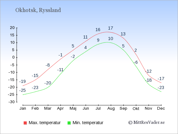 Genomsnittliga temperaturer i Okhotsk -natt och dag: Januari -25;-19. Februari -23;-15. Mars -20;-8. April -11;-1. Maj -2;5. Juni 4;11. Juli 9;16. Augusti 10;17. September 5;13. Oktober -6;2. November -18;-12. December -23;-17.