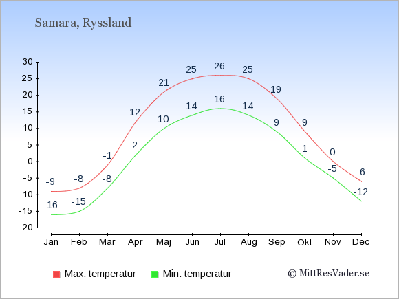 Genomsnittliga temperaturer i Samara -natt och dag: Januari -16;-9. Februari -15;-8. Mars -8;-1. April 2;12. Maj 10;21. Juni 14;25. Juli 16;26. Augusti 14;25. September 9;19. Oktober 1;9. November -5;0. December -12;-6.