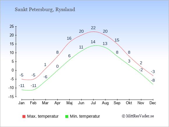 Genomsnittliga temperaturer i Sankt Petersburg -natt och dag: Januari -11;-5. Februari -11;-5. Mars -6;1. April 0;8. Maj 6;16. Juni 11;20. Juli 14;22. Augusti 13;20. September 8;15. Oktober 3;8. November -2;2. December -8;-3.