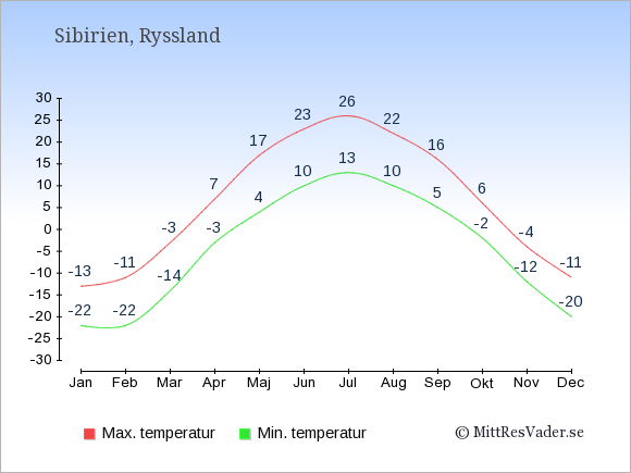 Genomsnittliga temperaturer i Sibirien -natt och dag: Januari -22;-13. Februari -22;-11. Mars -14;-3. April -3;7. Maj 4;17. Juni 10;23. Juli 13;26. Augusti 10;22. September 5;16. Oktober -2;6. November -12;-4. December -20;-11.
