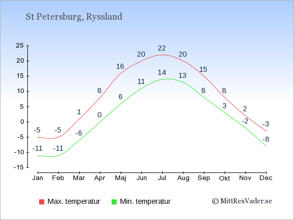 Temperatur i  St Petersburg.