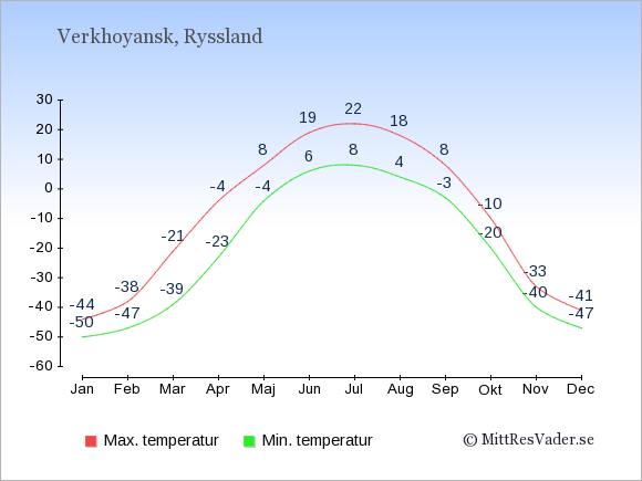Genomsnittliga temperaturer i Verkhoyansk -natt och dag: Januari -50;-44. Februari -47;-38. Mars -39;-21. April -23;-4. Maj -4;8. Juni 6;19. Juli 8;22. Augusti 4;18. September -3;8. Oktober -20;-10. November -40;-33. December -47;-41.