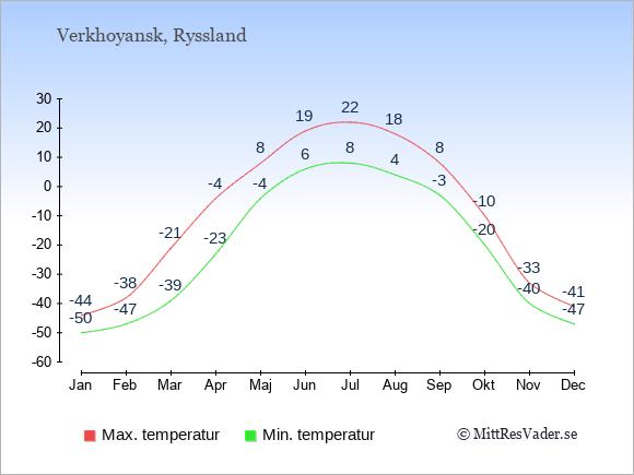 Polarklimat i Verkhoyansk i Ryssland.