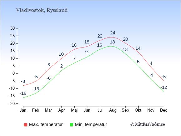 Genomsnittliga temperaturer i Vladivostok -natt och dag: Januari -16;-8. Februari -13;-5. Mars -6;3. April 2;10. Maj 7;16. Juni 11;18. Juli 16;22. Augusti 18;24. September 13;20. Oktober 5;14. November -4;4. December -12;-5.