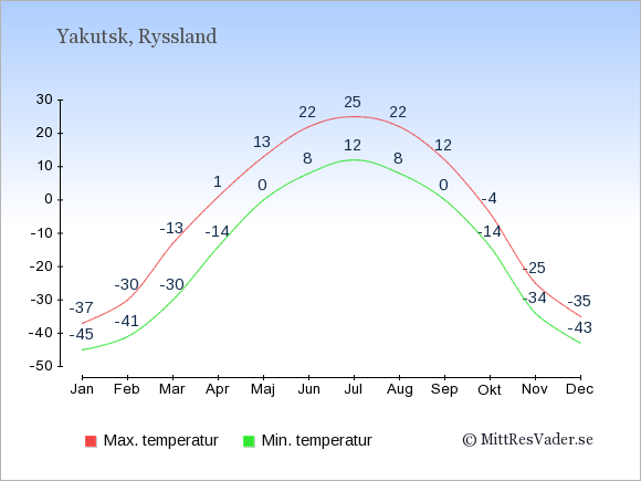 Genomsnittliga temperaturer i Yakutsk -natt och dag: Januari -45;-37. Februari -41;-30. Mars -30;-13. April -14;1. Maj 0;13. Juni 8;22. Juli 12;25. Augusti 8;22. September 0;12. Oktober -14;-4. November -34;-25. December -43;-35.