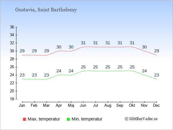 Genomsnittliga temperaturer på Saint Barthelemy -natt och dag: Januari 23;29. Februari 23;29. Mars 23;29. April 24;30. Maj 24;30. Juni 25;31. Juli 25;31. Augusti 25;31. September 25;31. Oktober 25;31. November 24;30. December 23;29.