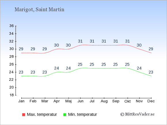 Genomsnittliga temperaturer i Marigot -natt och dag: Januari 23;29. Februari 23;29. Mars 23;29. April 24;30. Maj 24;30. Juni 25;31. Juli 25;31. Augusti 25;31. September 25;31. Oktober 25;31. November 24;30. December 23;29.