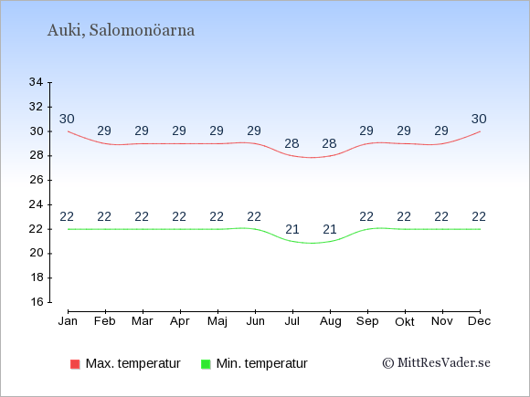Temperaturer i Auki -dag och natt.