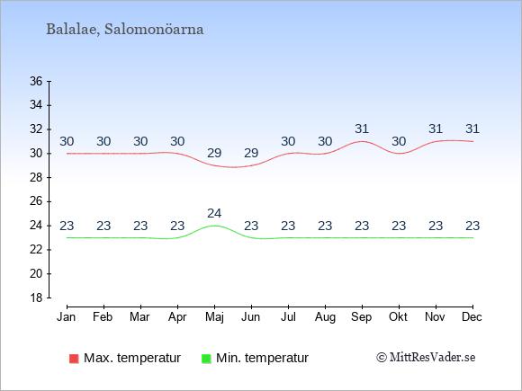 Temperaturer på Balalae -dag och natt.