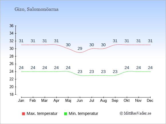 Temperaturer i Gizo -dag och natt.