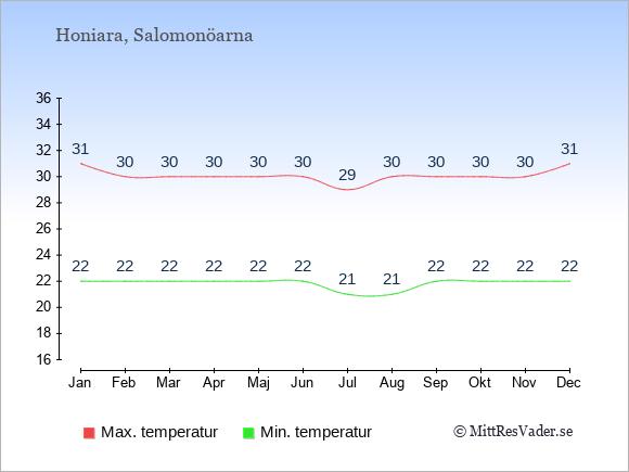 Temperaturer på Salomonöarna -dag och natt.
