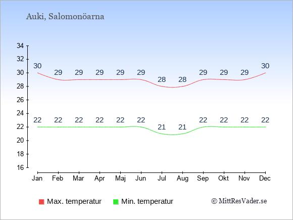 Genomsnittliga temperaturer i Auki -natt och dag: Januari 22;30. Februari 22;29. Mars 22;29. April 22;29. Maj 22;29. Juni 22;29. Juli 21;28. Augusti 21;28. September 22;29. Oktober 22;29. November 22;29. December 22;30.