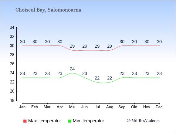 Genomsnittliga temperaturer i Choiseul Bay -natt och dag: Januari 23;30. Februari 23;30. Mars 23;30. April 23;30. Maj 24;29. Juni 23;29. Juli 22;29. Augusti 22;29. September 23;30. Oktober 23;30. November 23;30. December 23;30.