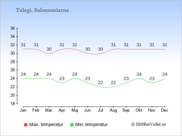 Genomsnittliga temperaturer i Tulagi -natt och dag: Januari 24;31. Februari 24;31. Mars 24;30. April 23;31. Maj 24;31. Juni 23;30. Juli 22;30. Augusti 22;31. September 23;31. Oktober 24;31. November 23;31. December 24;31.