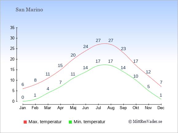 Genomsnittliga temperaturer i San Marino -natt och dag: Januari 0;6. Februari 1;8. Mars 4;11. April 7;15. Maj 11;20. Juni 14;24. Juli 17;27. Augusti 17;27. September 14;23. Oktober 10;17. November 5;12. December 1;7.