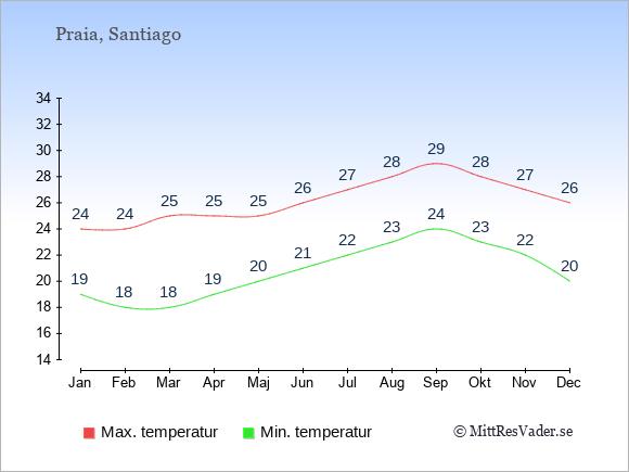 Temperaturer på Kap Verde -dag och natt.