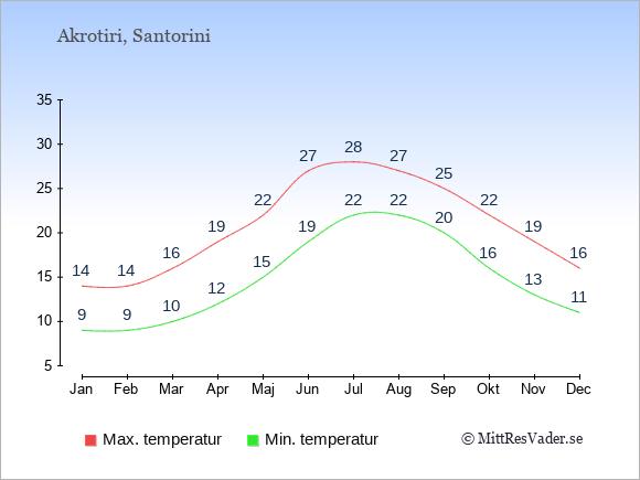 Genomsnittliga temperaturer i Akrotiri -natt och dag: Januari 9;14. Februari 9;14. Mars 10;16. April 12;19. Maj 15;22. Juni 19;27. Juli 22;28. Augusti 22;27. September 20;25. Oktober 16;22. November 13;19. December 11;16.