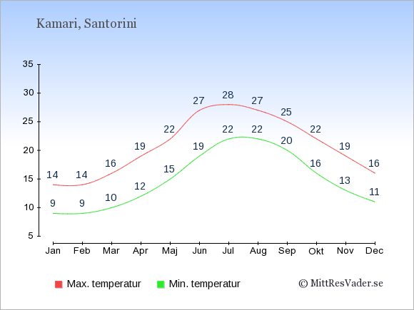 Genomsnittliga temperaturer i Kamari -natt och dag: Januari 9;14. Februari 9;14. Mars 10;16. April 12;19. Maj 15;22. Juni 19;27. Juli 22;28. Augusti 22;27. September 20;25. Oktober 16;22. November 13;19. December 11;16.