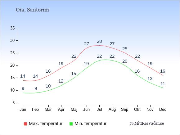 Genomsnittliga temperaturer i Oia -natt och dag: Januari 9;14. Februari 9;14. Mars 10;16. April 12;19. Maj 15;22. Juni 19;27. Juli 22;28. Augusti 22;27. September 20;25. Oktober 16;22. November 13;19. December 11;16.