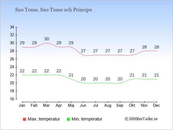 Temperaturer på Sao Tome och Principe -dag och natt.