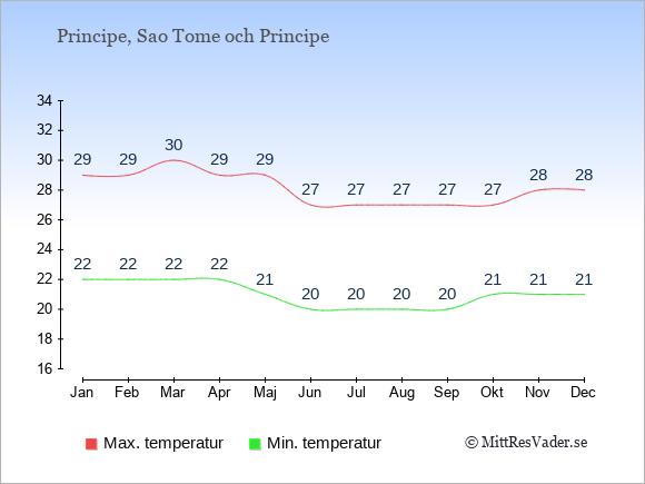 Genomsnittliga temperaturer på Principe -natt och dag: Januari 22;29. Februari 22;29. Mars 22;30. April 22;29. Maj 21;29. Juni 20;27. Juli 20;27. Augusti 20;27. September 20;27. Oktober 21;27. November 21;28. December 21;28.