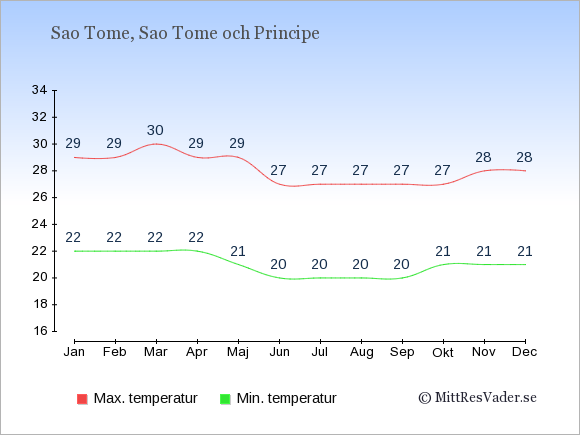 Genomsnittliga temperaturer i Sao Tome -natt och dag: Januari 22;29. Februari 22;29. Mars 22;30. April 22;29. Maj 21;29. Juni 20;27. Juli 20;27. Augusti 20;27. September 20;27. Oktober 21;27. November 21;28. December 21;28.
