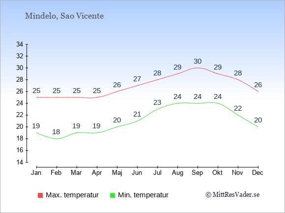 Genomsnittliga temperaturer i Mindelo -natt och dag: Januari 19;25. Februari 18;25. Mars 19;25. April 19;25. Maj 20;26. Juni 21;27. Juli 23;28. Augusti 24;29. September 24;30. Oktober 24;29. November 22;28. December 20;26.