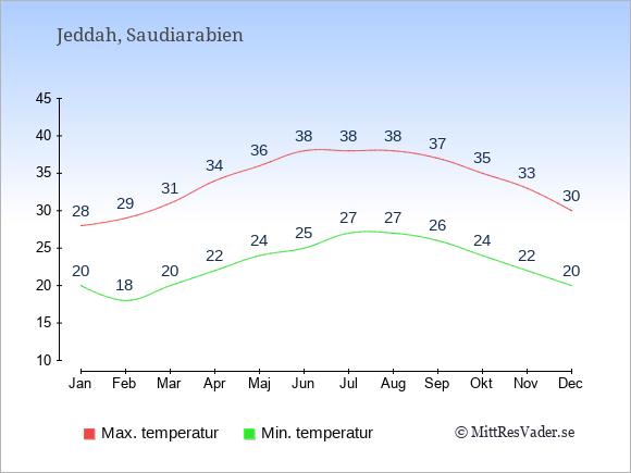Genomsnittliga temperaturer i Jeddah -natt och dag: Januari 20;28. Februari 18;29. Mars 20;31. April 22;34. Maj 24;36. Juni 25;38. Juli 27;38. Augusti 27;38. September 26;37. Oktober 24;35. November 22;33. December 20;30.