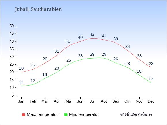 Genomsnittliga temperaturer i Jubail -natt och dag: Januari 11;20. Februari 12;22. Mars 16;26. April 20;31. Maj 25;37. Juni 28;40. Juli 29;42. Augusti 29;41. September 26;39. Oktober 23;34. November 18;28. December 13;23.