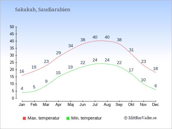 Genomsnittliga temperaturer i Sakakah -natt och dag: Januari 4;16. Februari 5;19. Mars 9;23. April 15;29. Maj 19;34. Juni 22;38. Juli 24;40. Augusti 24;40. September 22;38. Oktober 17;31. November 10;23. December 6;18.