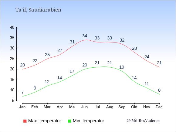 Temperaturer i Ta'if -dag och natt.