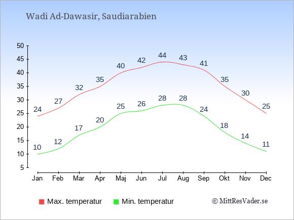 Temperaturer i Wadi Ad-Dawasir -dag och natt.