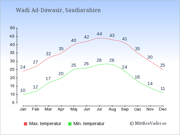 Genomsnittliga temperaturer i Wadi Ad-Dawasir -natt och dag: Januari 10;24. Februari 12;27. Mars 17;32. April 20;35. Maj 25;40. Juni 26;42. Juli 28;44. Augusti 28;43. September 24;41. Oktober 18;35. November 14;30. December 11;25.