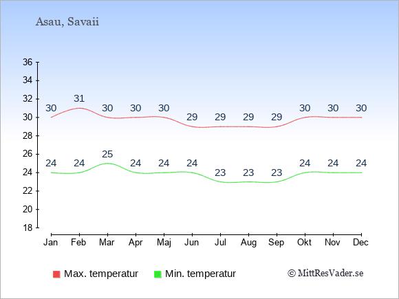 Genomsnittliga temperaturer i Asau -natt och dag: Januari 24;30. Februari 24;31. Mars 25;30. April 24;30. Maj 24;30. Juni 24;29. Juli 23;29. Augusti 23;29. September 23;29. Oktober 24;30. November 24;30. December 24;30.