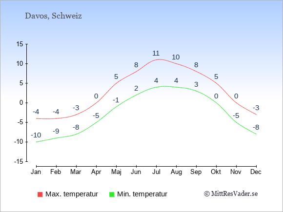 Genomsnittliga temperaturer i Davos -natt och dag: Januari -10;-4. Februari -9;-4. Mars -8;-3. April -5;0. Maj -1;5. Juni 2;8. Juli 4;11. Augusti 4;10. September 3;8. Oktober 0;5. November -5;0. December -8;-3.