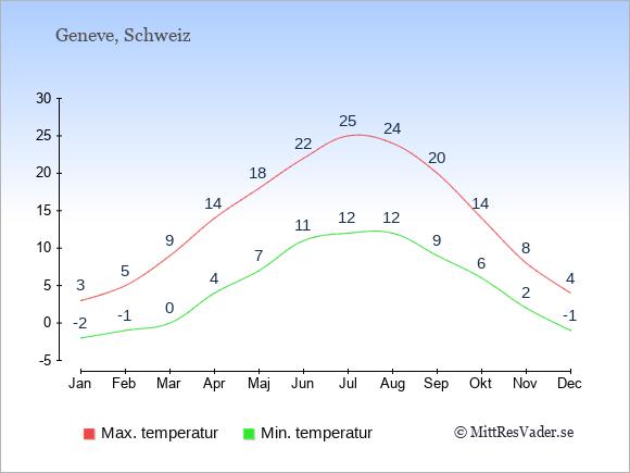 Genomsnittliga temperaturer i Geneve -natt och dag: Januari -2;3. Februari -1;5. Mars 0;9. April 4;14. Maj 7;18. Juni 11;22. Juli 12;25. Augusti 12;24. September 9;20. Oktober 6;14. November 2;8. December -1;4.