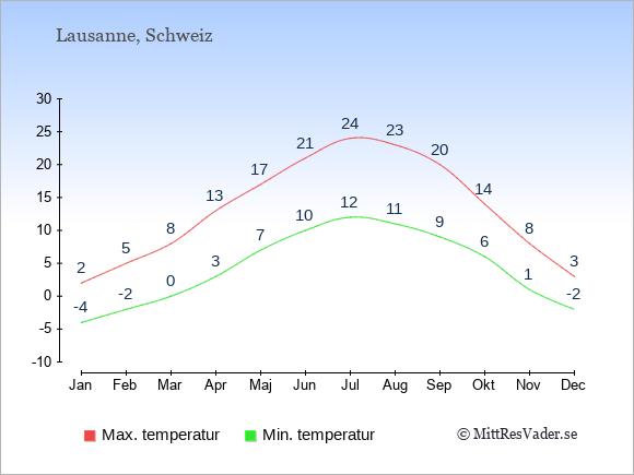 Genomsnittliga temperaturer i Lausanne -natt och dag: Januari -4;2. Februari -2;5. Mars 0;8. April 3;13. Maj 7;17. Juni 10;21. Juli 12;24. Augusti 11;23. September 9;20. Oktober 6;14. November 1;8. December -2;3.